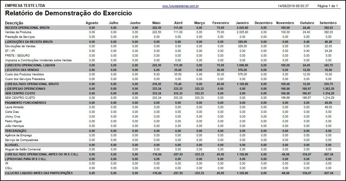 Relatório de DRE – FS288.1 02