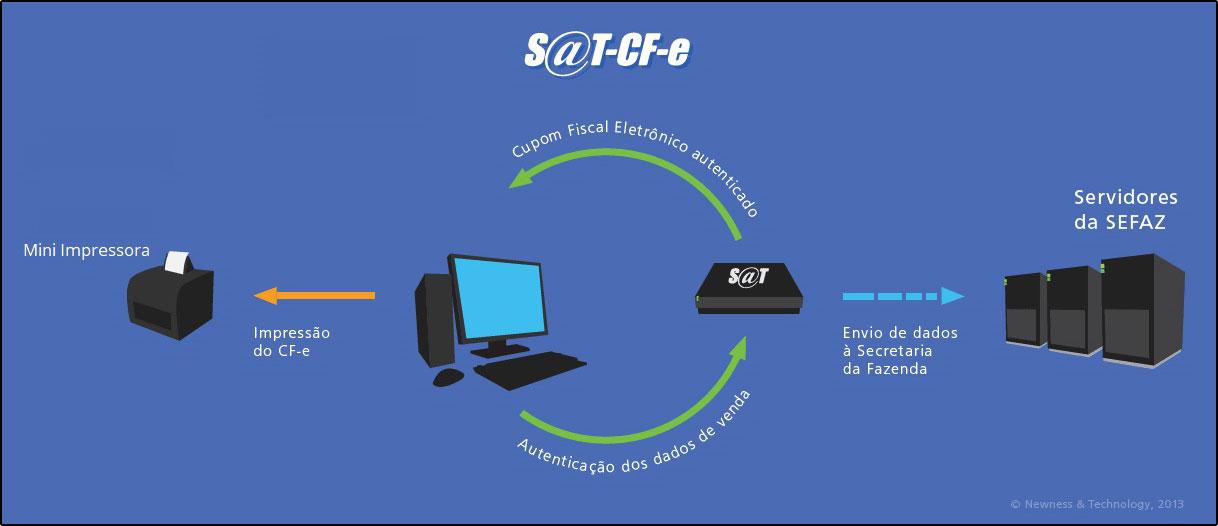 Como instalar e configurar um SAT-CF-e (22)